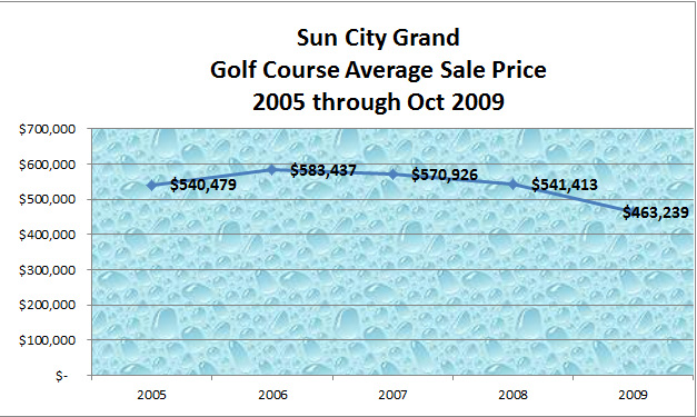 Sun City Grand Golf Course Houses Average Prices 2005 - October 2009