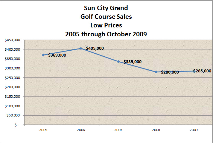 Sun City Grand Golf Course Houses Low Prices 2005 - October 2009